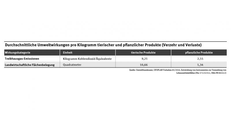 Umweltwirkungen pro Kilogramm: Treibhausgas-Emissionen: Tierische Produkte 9,71 kg CO2-äq., pflanzliche Produkte 2,55 kg CO2-äq.; Landwirtschaftliche Flächenbelegung: Tierische Produkte: 10,66 m², pflanzliche Produkte 1,34 m².