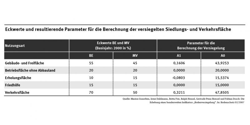 Die Tabelle zeigt die Eckwerte und daraus resultierende Parameter für die Berechnung der versiegelten Siedlungs- und Verkehrsfläche beispielhaft für Berlin und Mecklenburg-Vorpommern.