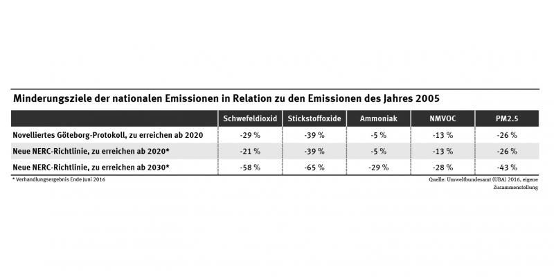 Die Tabelle zeigt die relativen Minderungsziele im novellierten Göteborg-Protokoll und der neuen NERC-Richtlinie. Diese beziehen sich auf die Reduktionen von SO2, NOx, NH3, NMVOC und PM2.5 gegenüber den Emissionen des Jahres 2005.