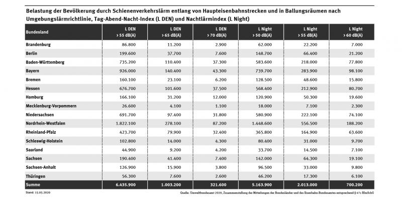 Tabelle: Zahl der Menschen, die entlang von Haupteisenbahnstrecken und in Ballungsräumen nach dem Tag-Abend-Nacht-Index Schienenlärm von mehr als 55, 65 oder 70 Dezibel ausgesetzt waren – oder in der Nacht von 22 bis 6 Uhr von mehr als 50, 55 oder 60 Dezibel.