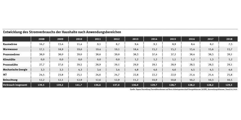 Tabelle: Der Stromverbrauch 2018 lag unter dem von 2008. Der Stromverbrauch stieg für folgende Anwendungen: Prozesswärme, Klimakälte, Sonstige Prozesskälte und mechanische Energie.