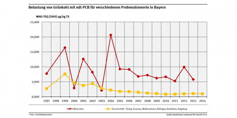 Belastungen der Grünkohlproben mit ndl-PCB waren in einer Großstadt wie München erwartungsgemäß in fast allen Jahren höher als der Durchschnitt der Belastungen in kleineren Städten und Orten in Bayern.