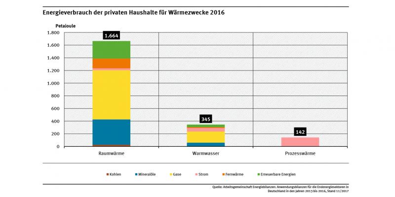 Die Abbildung zeigt den Energieverbrauch der privaten Haushalte für Wärmezwecke für die Bereiche Raumwärme, Warmwasser, Prozesswärme im Jahr 2016. Die Raumwärme dominiert, deutlich weniger macht Warmwasser und Prozesswärme aus.