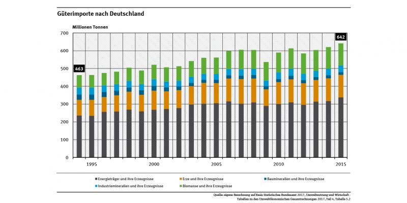 Das Diagramm zeigt, dass die Wareneinfuhr nach Deutschland zwischen den Jahren 1994 und 2015 um rund 39 Prozent auf 642 Millionen Tonnen stieg. 53 Prozent davon waren Energieträger, 20 Prozent Erze, Stahl und Nichteisenmetalle, 19 Prozent Biomasse.