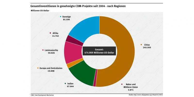 Das Diagramm stellt nach Regionen dar, dass seit 2004 rund 475 Milliarden US-Dollar in genehmigte CDM-Projekte investiert wurden.