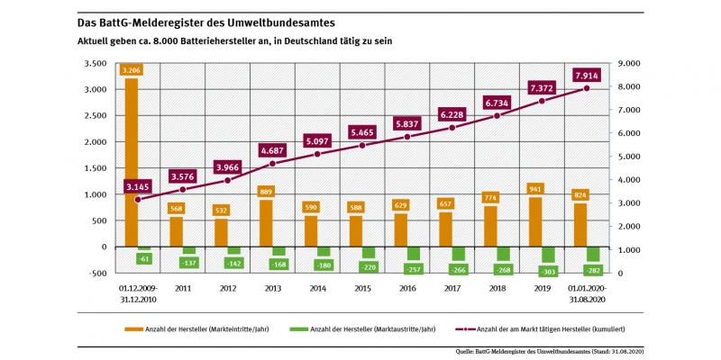 Das Diagramm vom 31.08.2020 zeigt, dass im BattG-Melderegister des UBA zu diesem Zeitpunkt nahezu 8.000 Batteriehersteller (Geräte-, Fahrzeug- und Industriebatteriehersteller) angeben, als Hersteller von Batterien in Deutschland tätig zu sein.