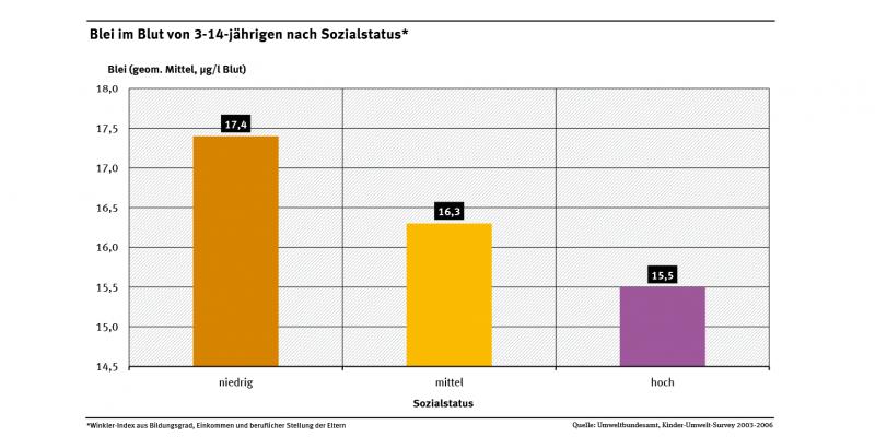 Die Abbildung zeigt, dass je niedriger der Sozialstatus einer Familie war, desto höher war der Bleigehalt im Blut ihrer 3- bis 14-jährigen Kinder.