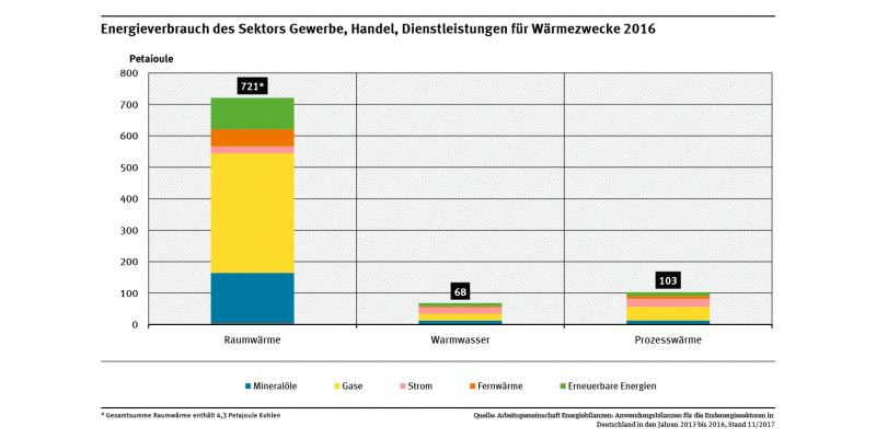 Das Diagramm zeigt den Energieverbrauch des Sektors GHD für Wärmezwecke für die Bereiche Raumwärme, Warmwasser und Prozesswärme im Jahr 2016. Raumwärme hat mit Abstand den größten Anteil am Energieverbrauch für Wärmezwecke.