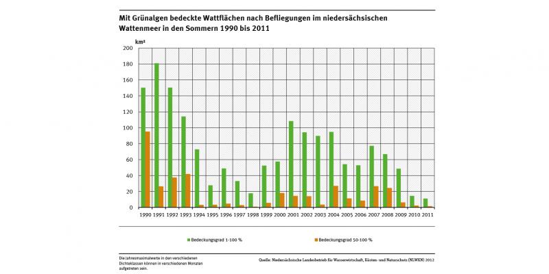 Angegeben sind die saisonalen Maxima.Die Bedeckung der niedersächsischen Wattflächen mit Grünalgen unterliegt starken jährlichen Schwankungen, nimmt aber seit dem Jahr 2001 kontinuierlich ab.