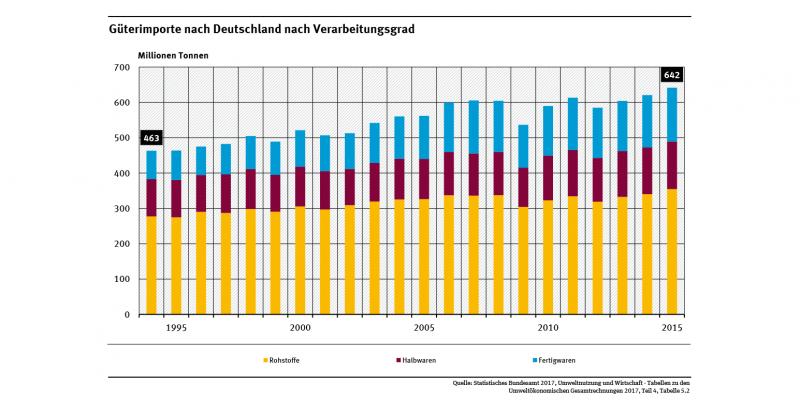 Das Diagramm zeigt die Entwicklung der Güterimporte nach Deutschland. Die Gesamtmenge stieg zwischen 1994 und 2015 um 39 Prozent. Der Import an Fertigwaren stieg dabei um 90 Prozent an.