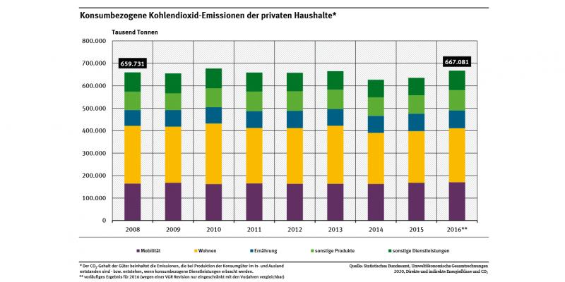 Ein Säulendiagramm zeigt die Entwicklung der konsumbezogenen CO2-Emissionen für verschiedene Bedarfsfelder (z.B. Wohnen, Ernährung, Mobilität). Die Emissionen stagnieren auf hohem Niveau und sind zuletzt leicht gestiegen. 2016 lagen sie bei 667 Millionen Tonnen CO2.