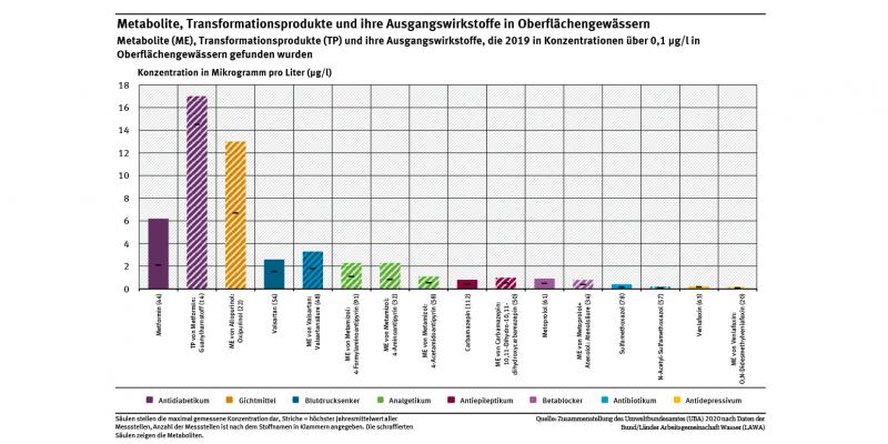 Diagramm: Im Jahr 2019 haben die Bundesländer in deutschen Oberflächengewässern 8 verschiedene Metabolite und 1 Transformationsprodukt in Konzentrationen über 0,1 µg/l gemessen. Die Ausgangswirkstoffe gehören zu 8 verschiedenen pharmazeutischen Gruppen. Aufgrund der hohen Metabolisierung sind nicht von allen Metaboliten die Ausgangswirkstoffe in der Umwelt noch nachweisbar. Die Säulen stellen die maximal gemessene Konzentration und die Striche den höchsten Jahresmittelwert aller Messstellen dar.