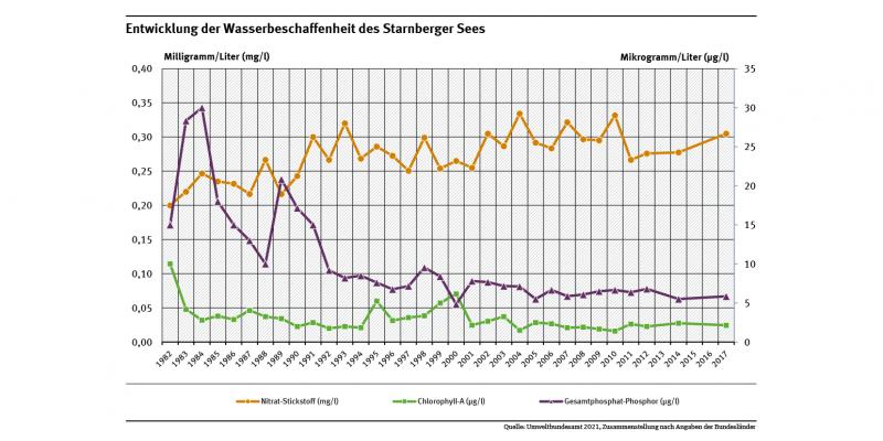 Diagramm: Im Starnberger See sank der Phosphatgehalt in den 80er Jahren schnell und deutlich. Er betrug in den 80er Jahren bis zu 20 Mikrogramm pro Liter und hat sich seit dem Jahr 2014 auf fünf Mikrogramm pro Liter eingependelt.