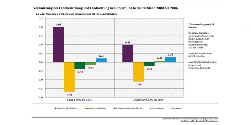Die Abbildung zeigt die  Veränderung der Landbedeckung in Europa und Deutschland 2000 bis 2006. Künstliche Oberflächen verzeichneten in Europa und in Deutschland eine starke Ausdehnung, während Landwirtschaftsflächen einen starken Rückgang erfuhren.