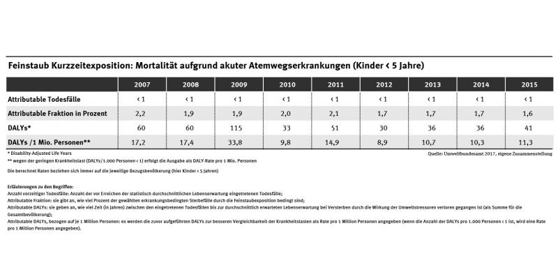 Die Tabelle zeigt die Anzahl der vorzeitigen Todesfälle durch akute Atemwegserkrankungen infolge von Feinstaub für die Jahre 2007-2015; die attributable Fraktion in Prozent; die Summe der DALYs und hier die DALYs pro 1 Mio. Personen.