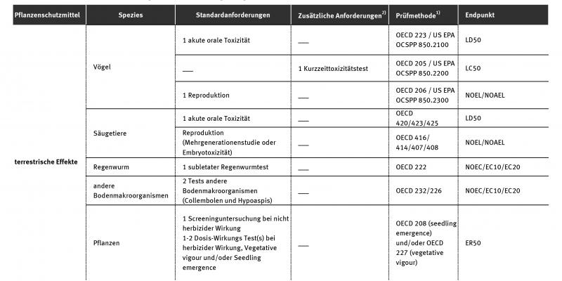 Eine Tabelle zeigt die Verfahren und Kriterien für die Genehmigung von Pflanzenschutzmitteln, welche in der Verordnung (EG) Nr. 1107/2009 über das Inverkehrbringen von Pflanzenschutzmitteln im Anhang II vorgeschrieben sind.