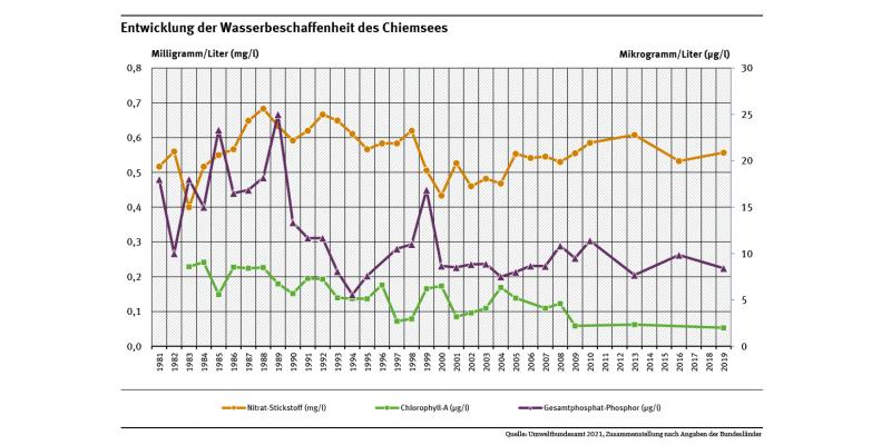 Diagramm: Im Chiemsee hat sich der Phosphatgehalt mehr als halbiert. Ein Liter Seewasser enthielt Anfang den 80er Jahre bis zu 18 und seit 2013 noch 7 bis 10 Mikrogramm pro Liter.