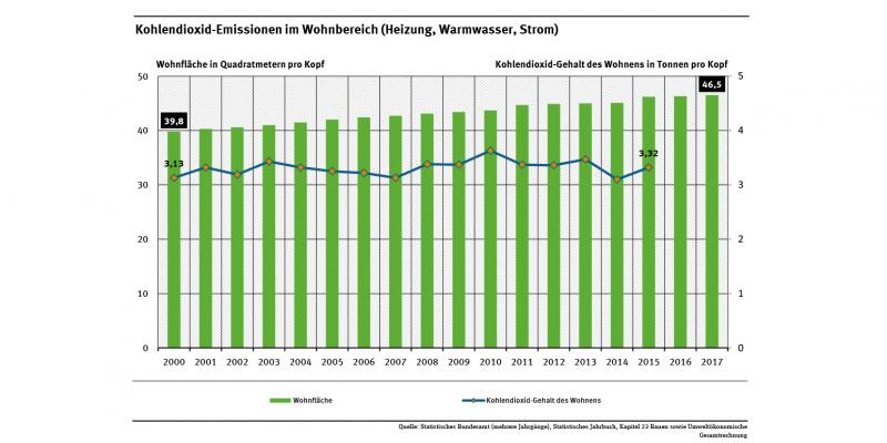 Diagramm: Die Kohlendioxid-Emissionen pro Kopf im Konsumbereich Wohnen liegen 2015 bei 3,32 Tonnen und damit auf dem Niveau vom Jahr 2001. Im selben Zeitraum steigt die Wohnfläche pro Kopf von 30,3 auf 46,5 Quadratmeter.
