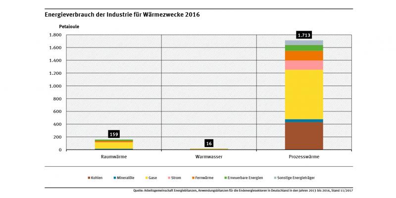Das Diagramm zeigt den Energieverbrauch der Industrie für Wärmezwecke für die Bereiche Raumwärme, Warmwasser und Prozesswärme im Jahr 2016. Die Prozesswärme dominiert, deutlich weniger macht Raumwärme aus. Warmwasser hat kaum Bedeutung.