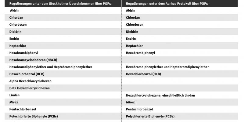 Gegenüberstellung derjenigen Chemikalien und Chemikaliengruppen, die unter der Stockholm Konvention und dem POPs-Protokoll geregelt sind. Die Herstellung und der Einsatz dieser Chemikalien sind streng reguliert und zum Teil verboten. Stand: 2017