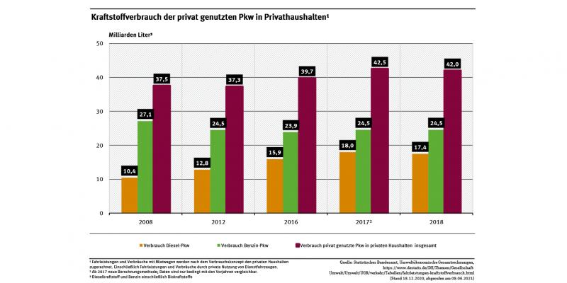 Diagramm: Kraftstoffverbrauch im Jahr 2008 insgesamt 37,5 Milliarden Liter, 2018 ebenso 42. Davon im Jahr 2008 Benzin-Pkw 27,1, 2018 Abnahme auf 24,5 und im Jahr 2008 Diesel-Pkw 10,4, 2018 Zunahme auf 17,4 Milliarden Liter.