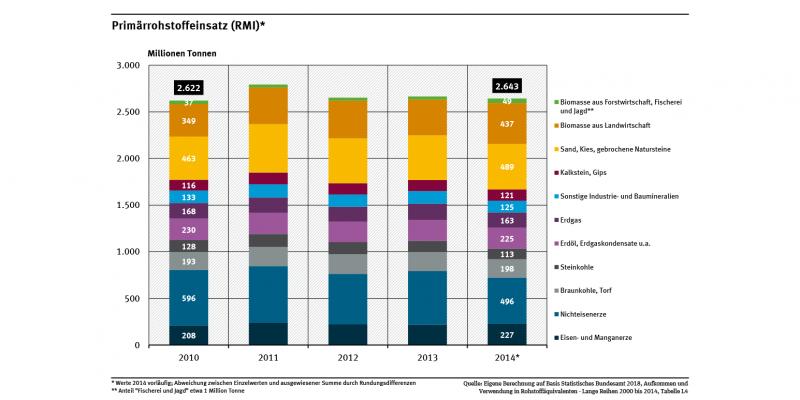 """Diagramm: Der Primärrohstoffeinsatz Deutschlands belief sich 2014 auf 2.643 Mio. t Rohstoffe. Die größten Anteile hatten """"Nichteisenerze"""" (496 Mio. t), """"Sand, Kies, gebrochene Natursteine"""" (489 Mio. t) sowie """"Biomasse aus der Landwirtschaft"""" (437 Mio. t)."""