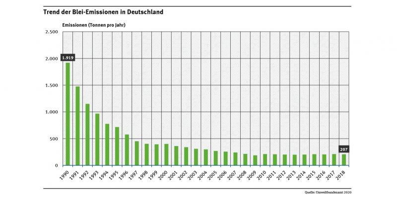 Die Abbildung zeigt für den Zeitraum 1990 bis 2018 einen deutlichen Rückgang der Blei-Emissionen in Deutschland.
