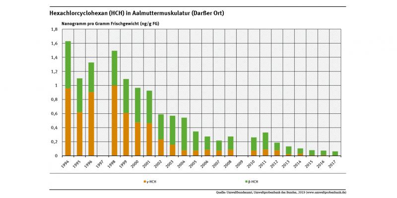 Die Belastung der Muskulatur von Aalmuttern am Darßer Ort mit den drei Hexachlorcyclohexan-Isomeren sank im Zeitraum von 1994 bis 2017.