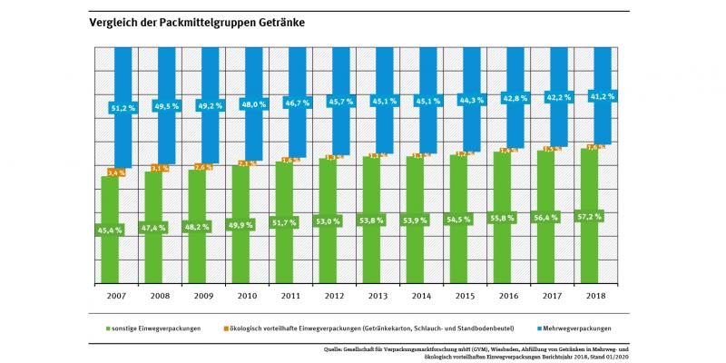 Diagramm: Der Anteil von Mehrweg- und ökologisch vorteilhaften Einweggetränkeverpackungen sinkt: Im Jahr 2007 wurden noch 54,6 % der pfandpflichtigen Getränke in solchen Verpackungen verkauft. Im Jahr 2018 waren es nur 42,8 %.