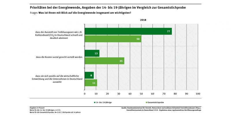 Diagramm: Bei der Energiewende steht für 77 % der 14- bis 19-Jährigen die schnelle Reduktion von Treibhausgasen an erster Stelle, in der Gesamtstichprobe hat dies für 50 % höchste Priorität.