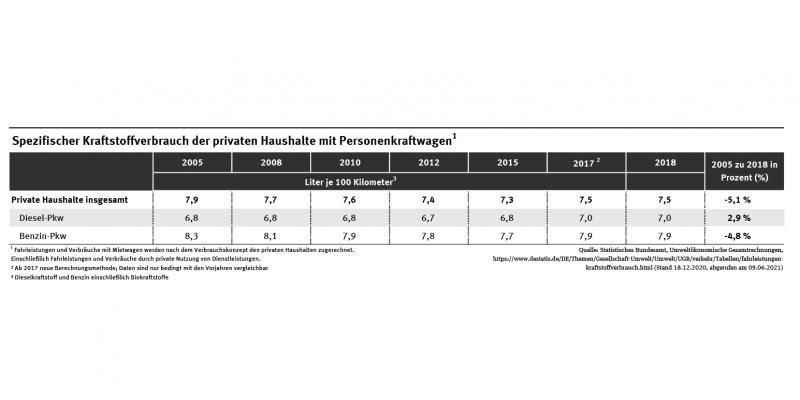 Tabelle: Abnahme der spezifischen Kraftstoffverbräuche der privaten Haushalte insgesamt von 2005 zu 2018 um minus 5,1 Prozent, dabei Diesel-Pkw plus 2,9 Prozent und Benzin-Pkw um minus 4,8 Prozent.