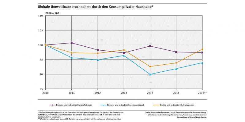 Ein Diagramm zeigt die globale Umweltinanspruchnahme durch den Konsum privater Haushalte dargestellt durch die Indikatoren Energieverbrauch, CO₂-Emissionen und Rohstoffeinsatz. Die Indikatoren bilden die Umweltinanspruchnahmen ab, die im Zusammenhang Konsumaktivitäten der privaten Haushalte im In- und Ausland entstanden sind.