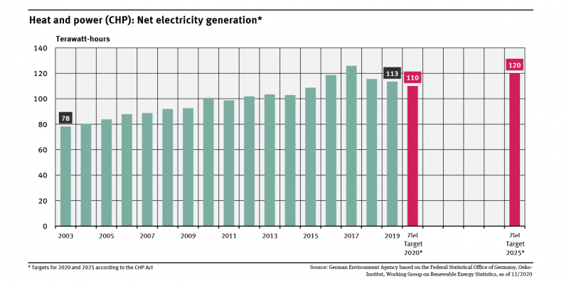 A graph shows the development of CHP net power generation from 2003 (78 terawatt hours) to 2019 (113 terawatt hours) and the targets for 2020 and 2025 according to the CHP Act.