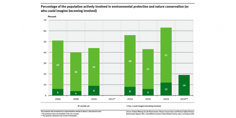 A graph shows the percentage of the population actively involved in environmental protection and nature conservation or who could imagine becoming involved. In 2020 only the current involvement was surveyed which was at 19 percent.