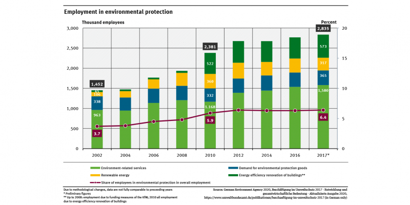 A graph shows the employment in environmental protection and their share in the overall employment for 2002 until 2017 – in two-year-steps. The share was 6.4 percent in 2014, whereas it was only 3.7 percent in 2002.