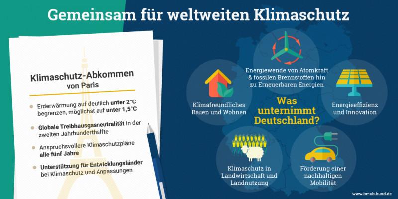 Infografik: Gemeinsam für weltweiten Klimaschutz