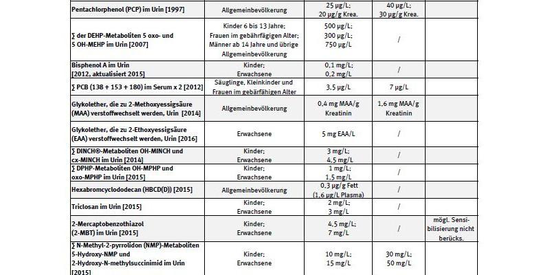Tabelle der HBM-Werte, letzte Aktualisierung Juni 2012