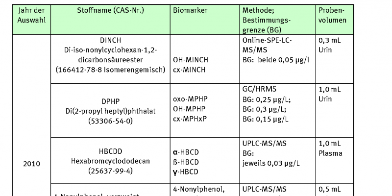 Tabelle Entwickelte Analysenmethoden