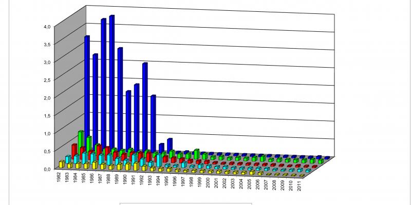Die Grafik vergleicht die Ammonium-Stickstoff-Konzentrationen der Flüsse Donau, Rhein, Oder, Elbe und Weser miteinander. Und wie diese sich im Verlauf der Zeit entwickelt haben.