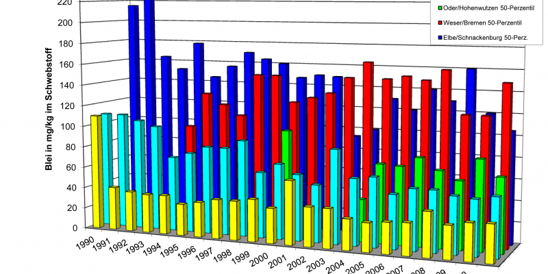 Die Grafik zeigt die Blei-Konzentrationen in den großen Flüssen: Donau, Rhein, Oder, Weser und Elbe in den Jahren: 1990 - 2010