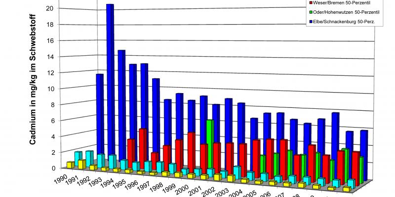 Die Grafik zeigt die Konzentration von Cadmium in den großen Flüssen: Donau, Rhein, Weser, Oder und Elbe in den Jahren 1990-2010