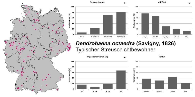 Die KArte zeigt wo sich der Regenwurm am meisten zu finden ist. Außerdem zeigen die Grafiken, dass er meistens Nadelwald wohnt, bei einem pH-Wert von <3,5