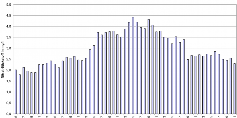 Die Grafik zeigt die Nitrat-Konzentration im Rhein von 1955 bis 2011. Zwischen 1985 und 1989 war sie am höchsten