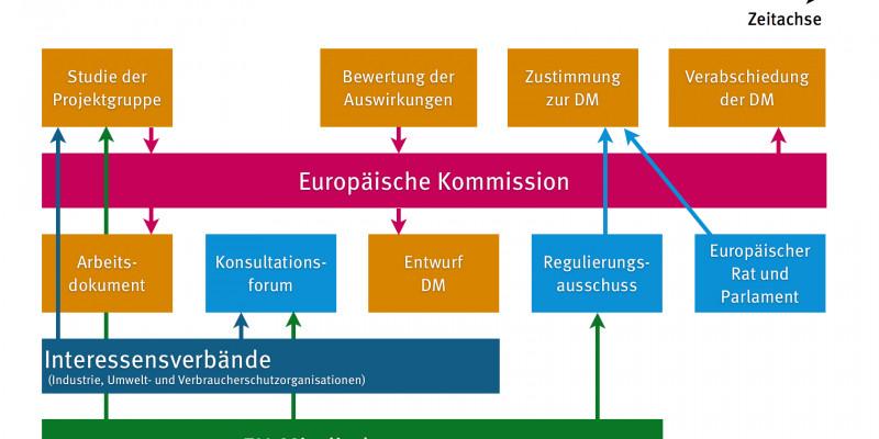 Schematische Darstellung welche Instanzen eingehalten werden müssen, bis eine Durchführgsmaßnahme zur Ökodesignrichtlinie erlassen wird.