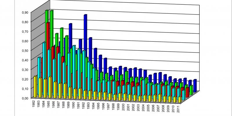 Die Grafik vergleicht die Phosphor-Konzentrationen der Flüsse Donau, Rhein, Oder, Elbe und Weser miteinander. Und wie diese sich im Verlauf der Zeit entwickelt haben.