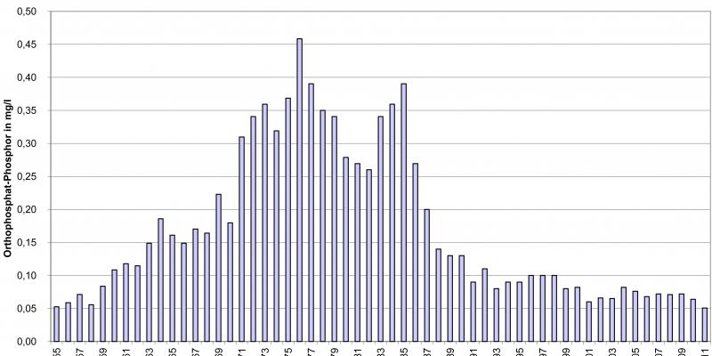 Die Grafik zeigt die durschnittliche Phosphor-Konzentration des Rheins in den Jahren 1955 - 2011. Die höchste Konzentration gab es zwischen 1975 und 1977 wo sie bei 0,45 Milligramm pro Liter lag.