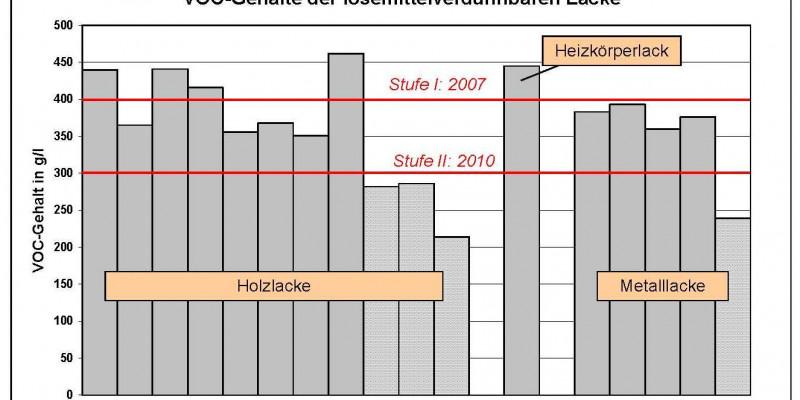 Die Stufe I der Decopaint-Richtlinie wird von vier der elf untersuchten Holzlacke und vom Heizkörperlack nicht eingehalten. Die Stufe II der Decopaint-Richtlinie wird bereits von den untersuchten High-Solid Systemen eingehalten