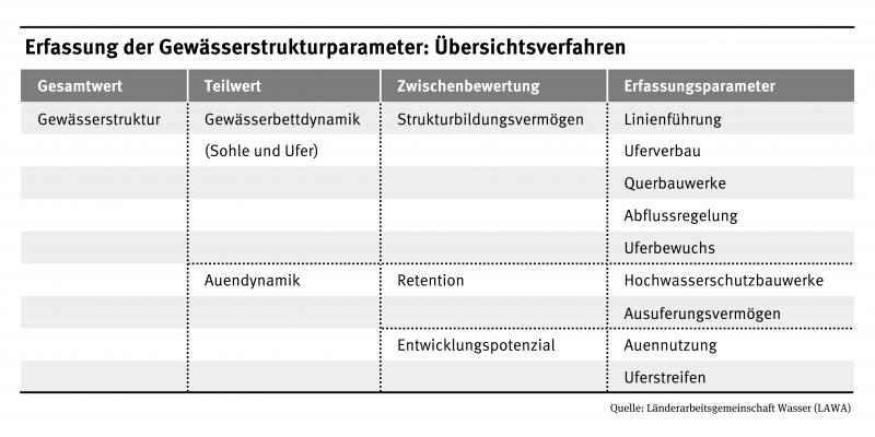 Die Tabelle zeigt nach welchen Parametern die Gewässerstruktur erfasst wird. Erfassungsparameter: Linienführung, Uferverbau, Querbauwerke, Abflussregelung, Uferbewuchs, Hochwasserschutzbauwerke, Ausuferungsvermögen, Uferstreifen