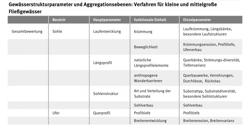 Die Tabelle zeigt eine genau Aufschlüsselung welche Kriterien für die Bewertung der Gewässerstruktur wichtig sind