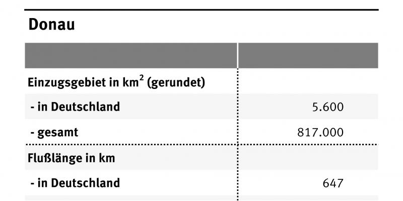 Die Tabelle zeigt die wichtigsten Daten der Donau wie Flusslänge oder Einzugsgebiet. Insgesamt ist die Donau 2780 Kilometer lang